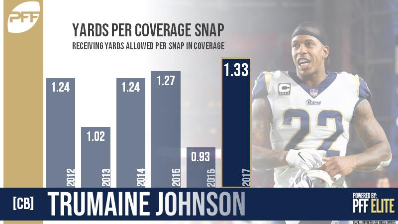 CB Trumaine Johnson Los Angeles Rams