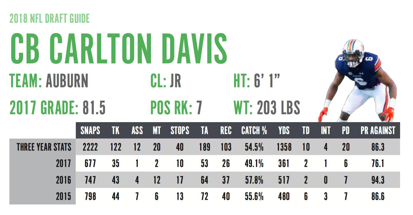 Carlton Davis