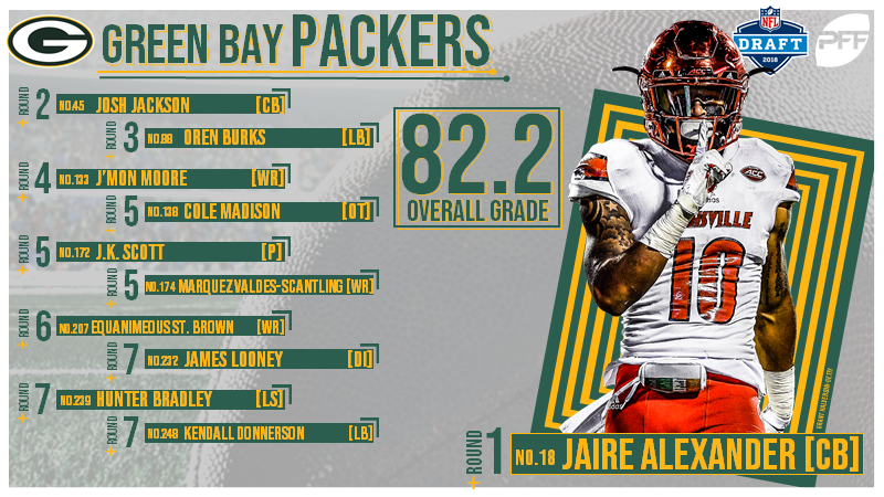 c11e8ee3b All 32 NFL team s 2018 NFL Draft grades
