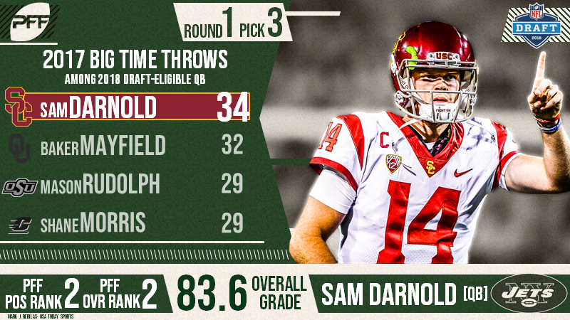 ... the New York Jets have selected Sam Darnold. The former USC star was  selected third overall after finishing the 2017 season with an 83.6 overall  grade. eb91e4288