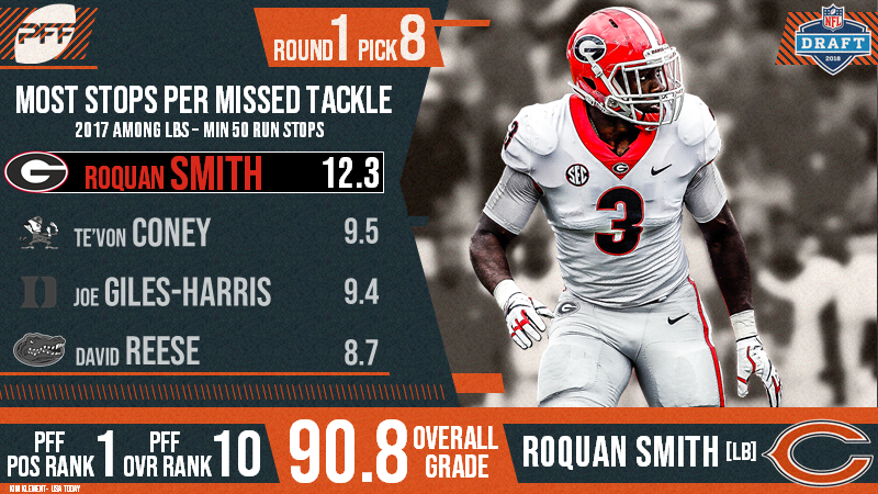a3a572d2680f3 The Chicago Bears select Roquan Smith eighth overall in the 2018 NFL ...