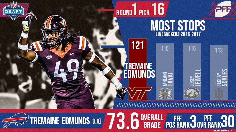 Former VT Hokie Tremaine Edmunds drafted by Buffalo Bills