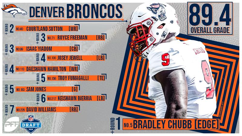 3088d8c4610 All 32 NFL team's 2018 NFL Draft grades | NFL News, Rankings and ...
