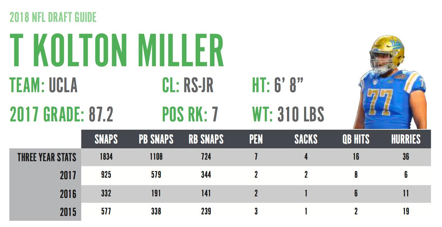 Kolton Miller