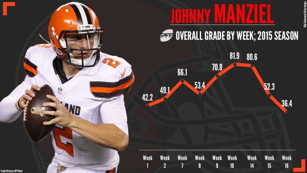 Johnny Manziel: 5 Backup quarterbacks to replace for 2018