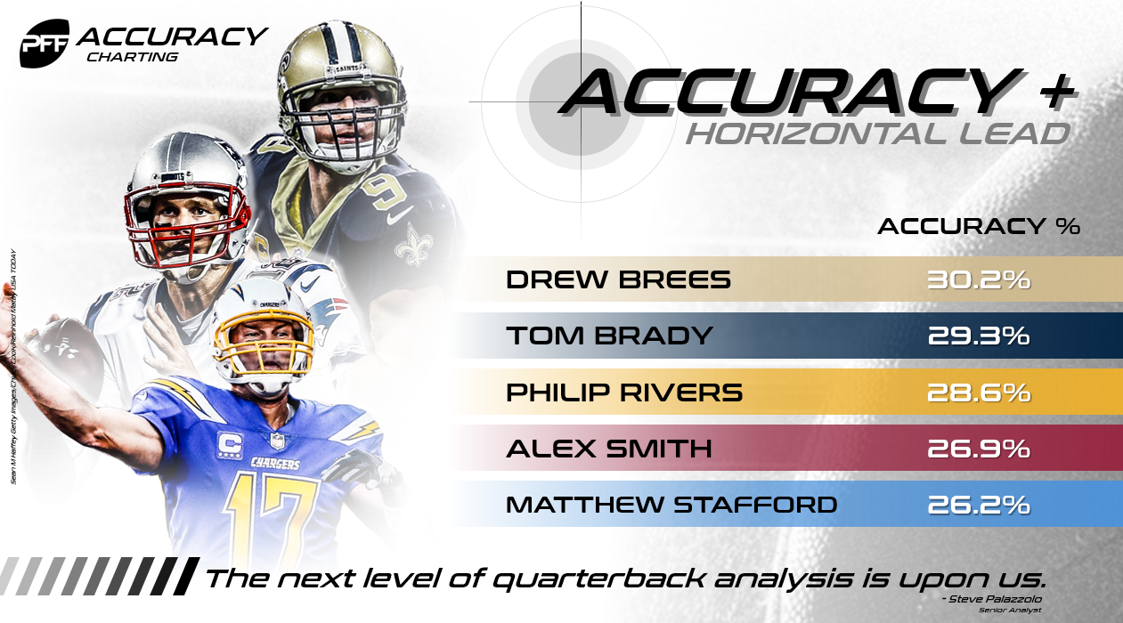 Brees Accuracy +