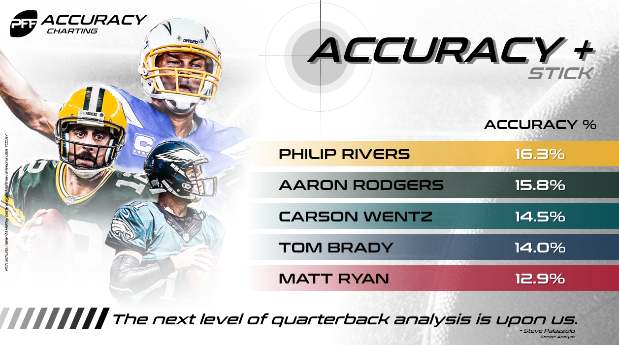 Rivers Accuracy + Stick