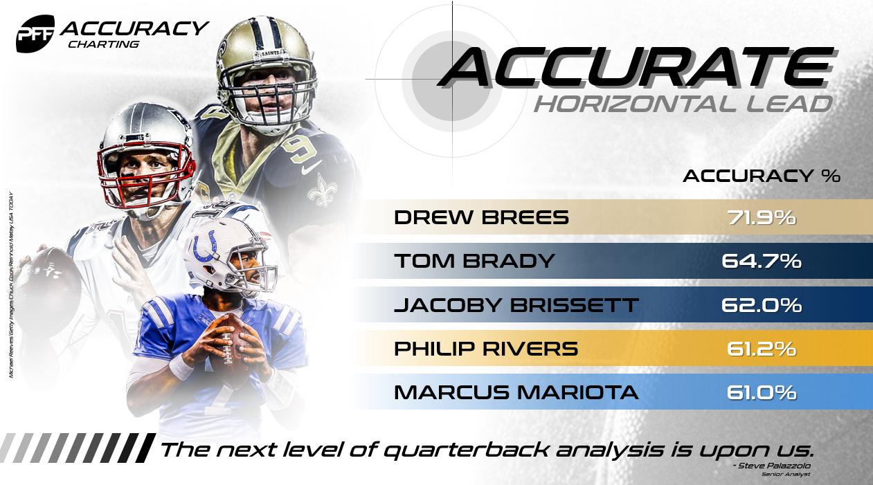 Drew Brees Horizontal Lead