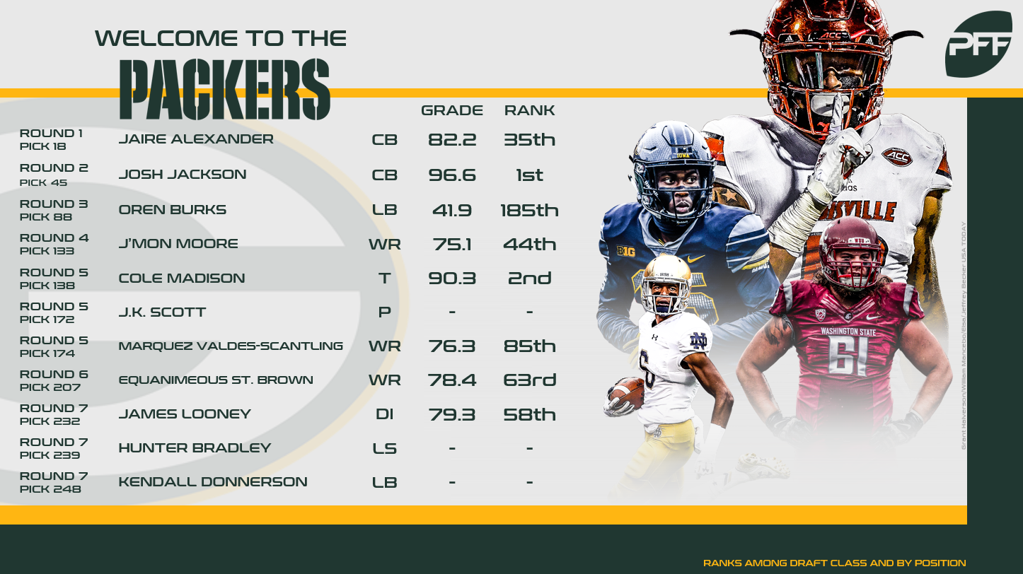 Packer sign six more draft picks and two tryout players