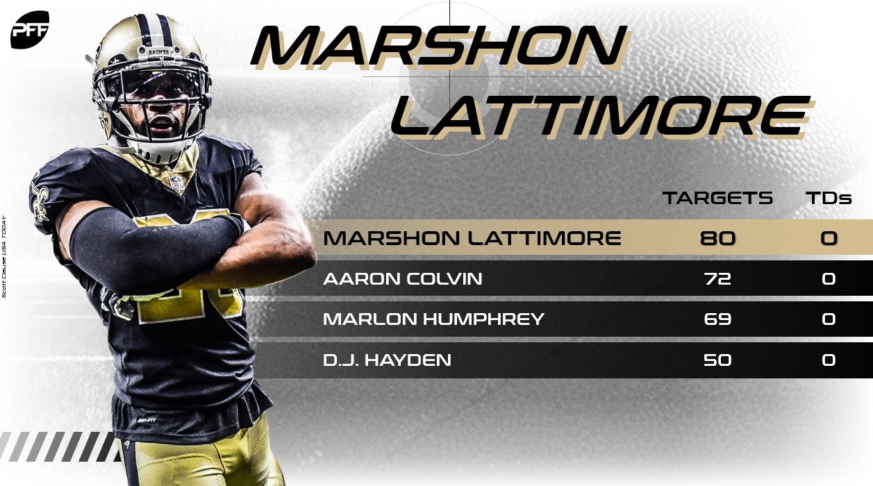 Marshon Lattimore