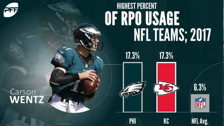 RPOs-NFL-2017-768x432.jpg