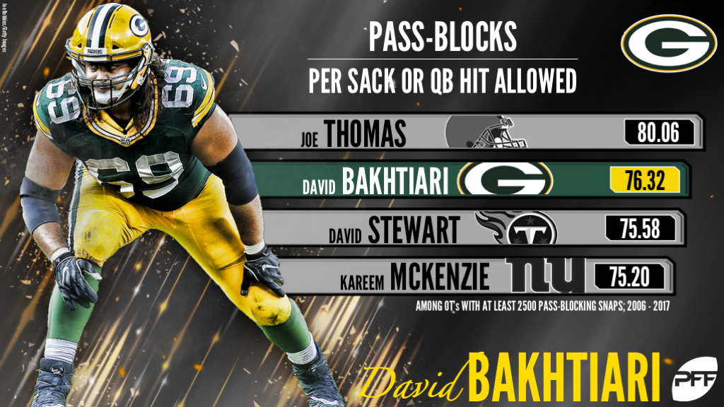 Bakhtiari s ability to fend off all pressure is remarkable fe5ce4137