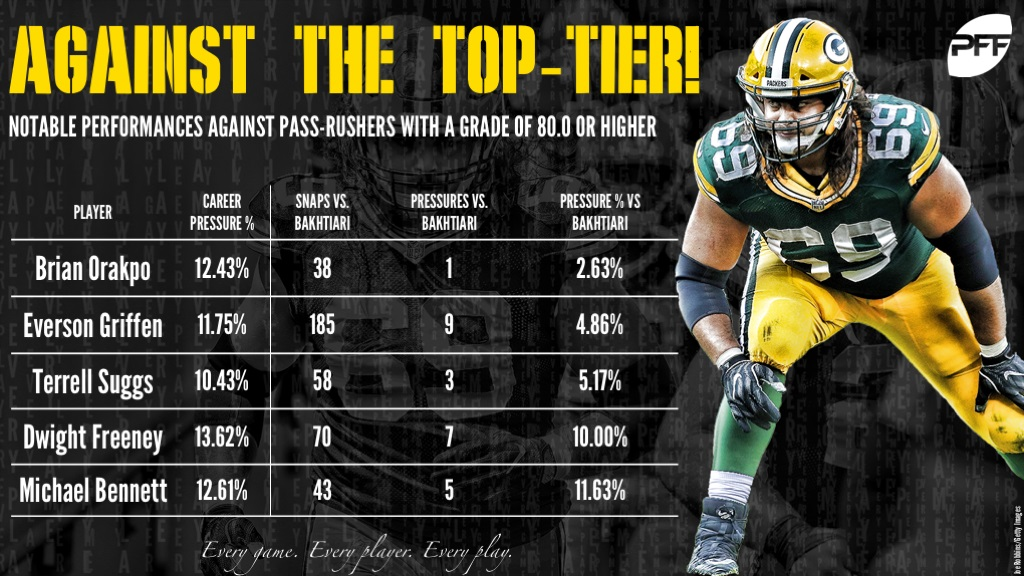 Another one of the other impressive feats with Bakhtiari s pass-blocking  performance to date ebd65f5e9