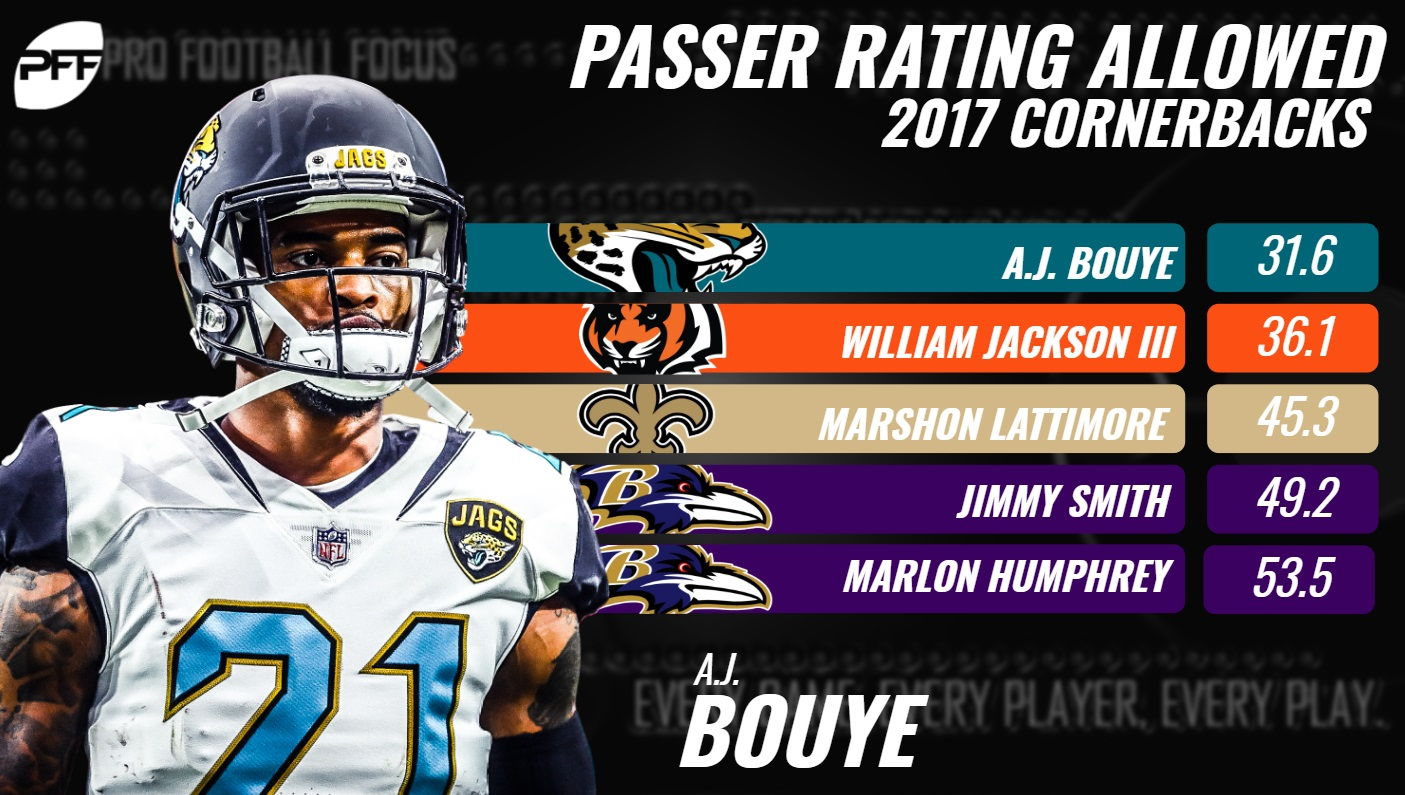 Bouye Passer Rating Allowed