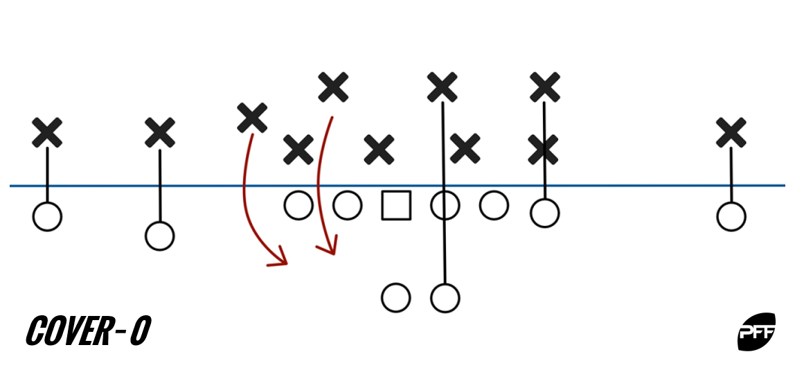 Cover-0 diagram
