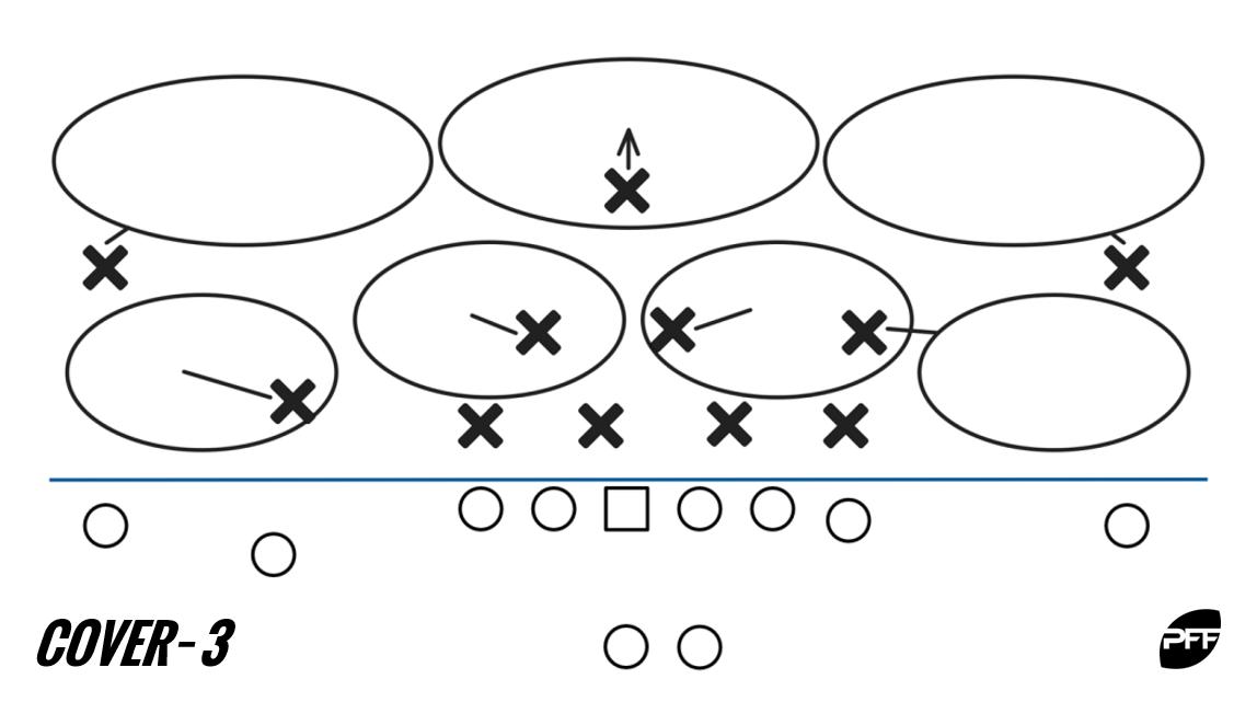 Cover-3 diagram