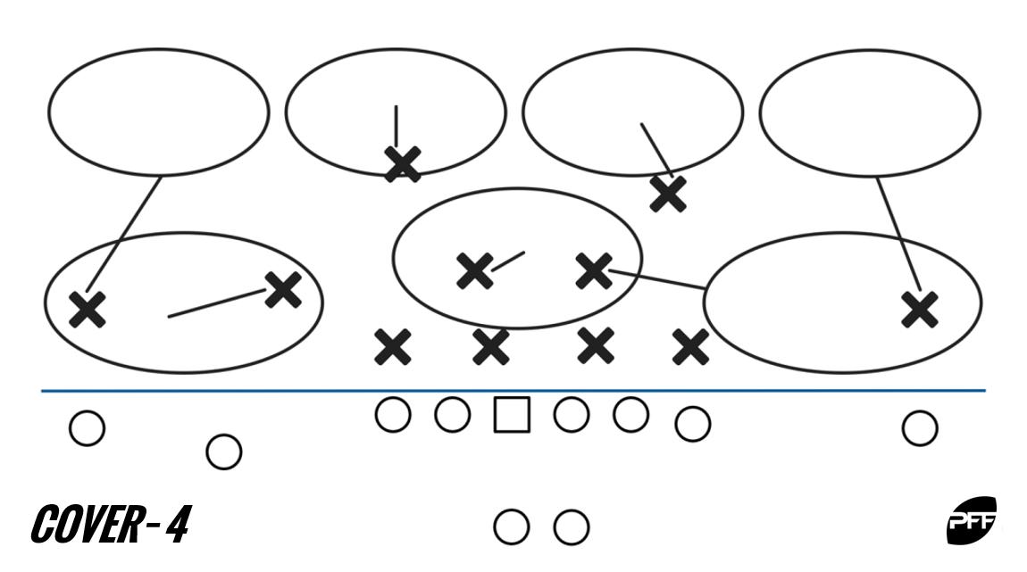 Cover-4 diagram