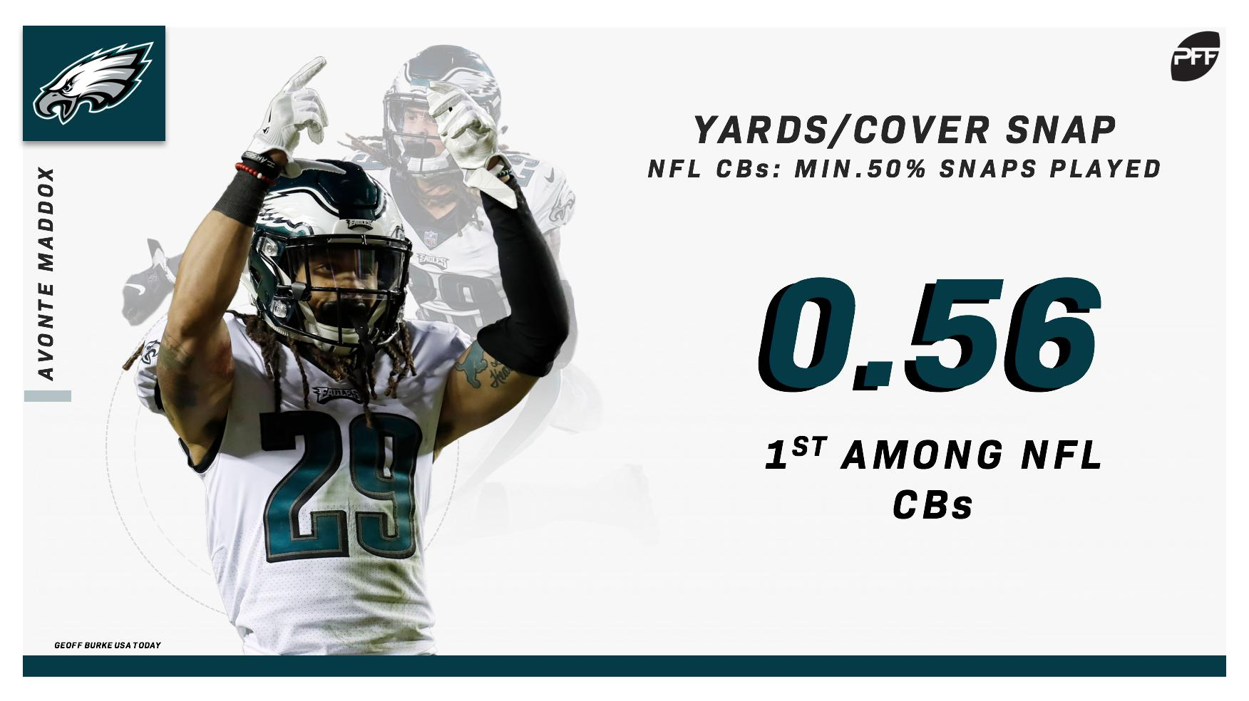 NFL CB coverage stats
