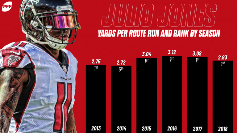 WR yards per route run