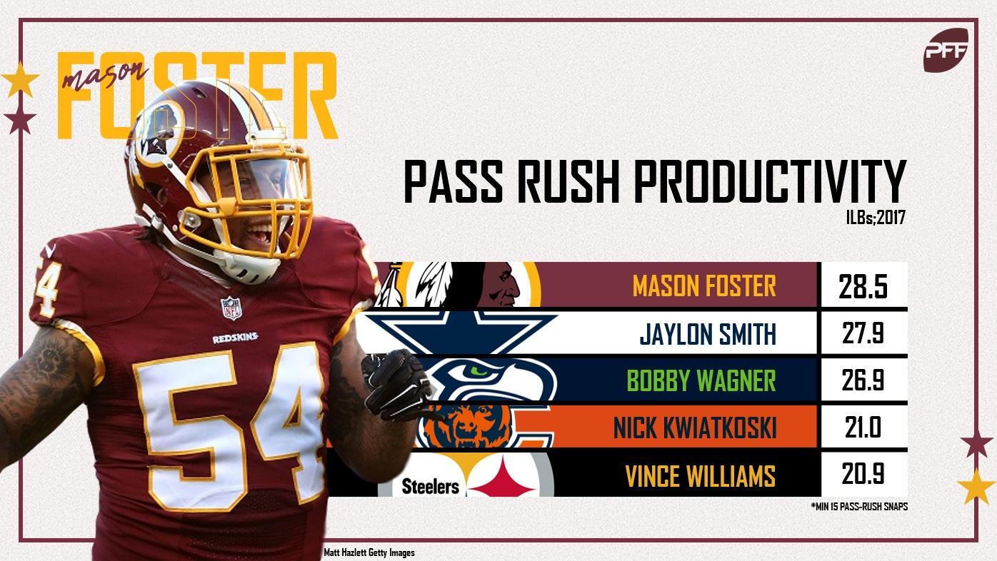 Mason Foster PRP