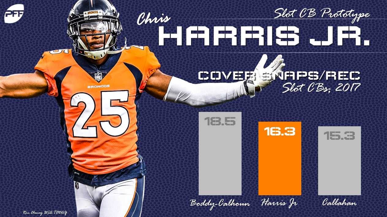 Harris Jr Cover Snaps per Rec