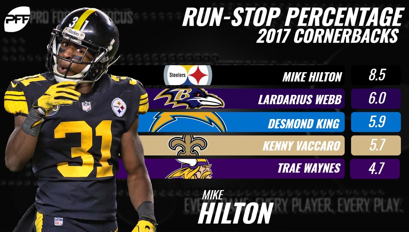 Mike Hilton Run Stop %