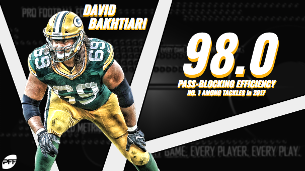 ... Bakhtiari ranks sixth in pass-blocking efficiency at 96.6. Only some of  the league s best to ever play the position (i.e. Damien Woody eb1950dd4