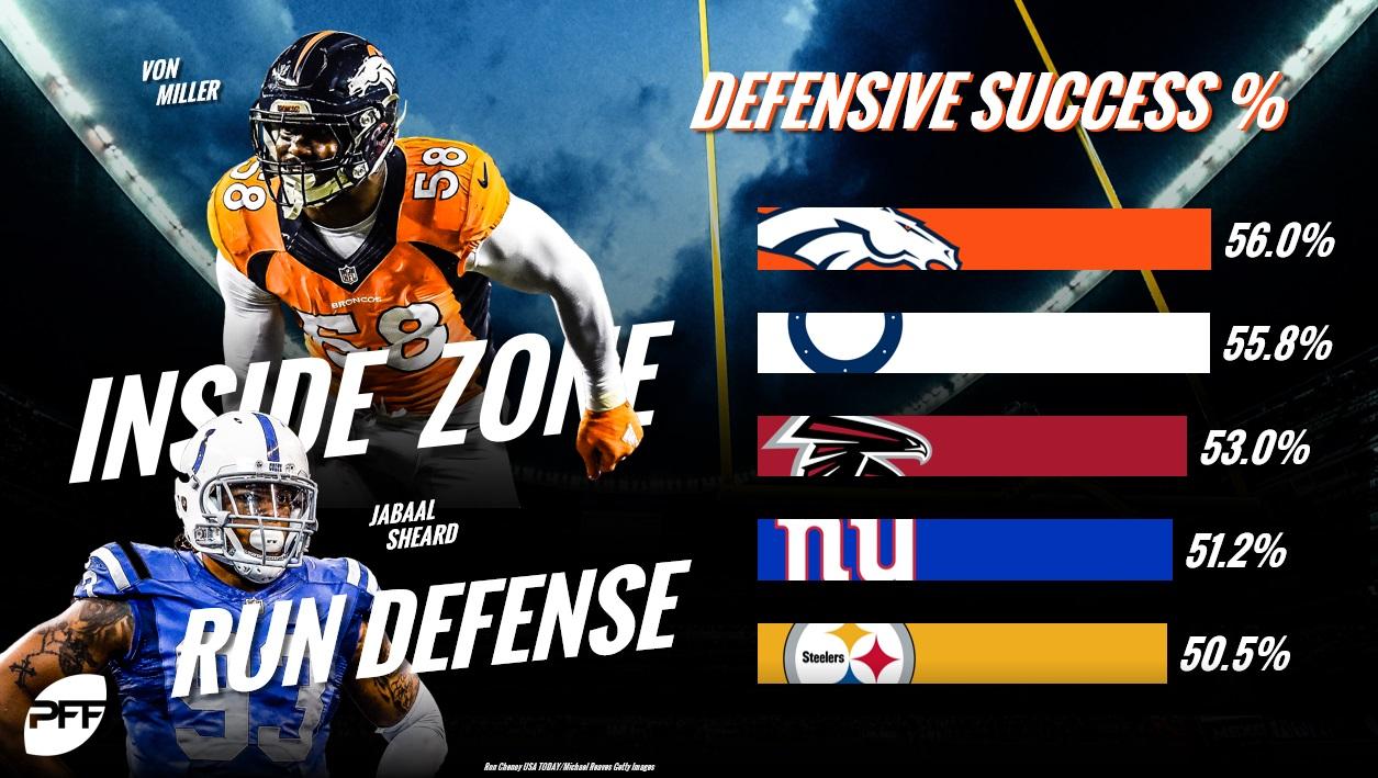 Inside Zone Defense Success %