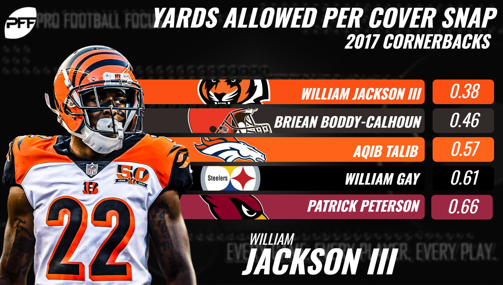 William Jackson Yards Per Cover Snap