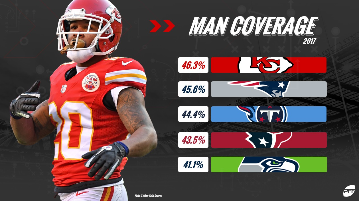Chiefs Man Coverage