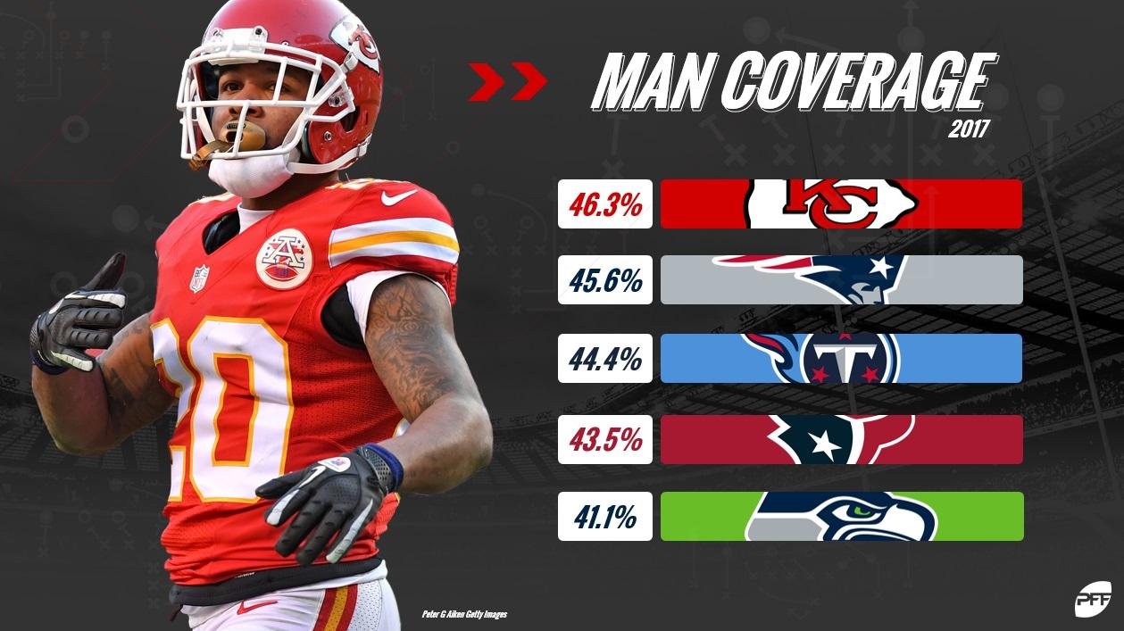 Chiefs Man Coverage