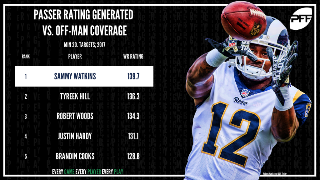 WR Rating vs off-man coverage