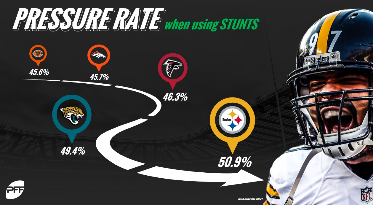 Steelers Stunt Pressure Rate