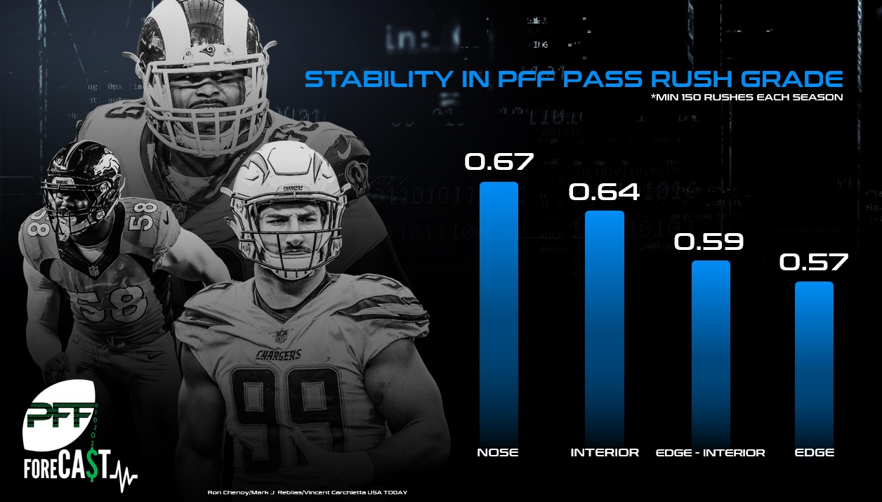 Stability in pass-rush grade by postion