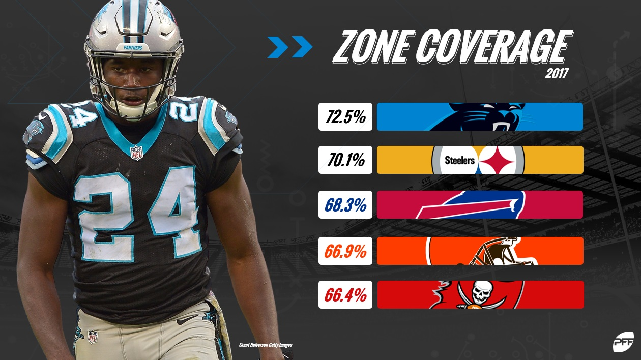 Panthers Zone Coverage