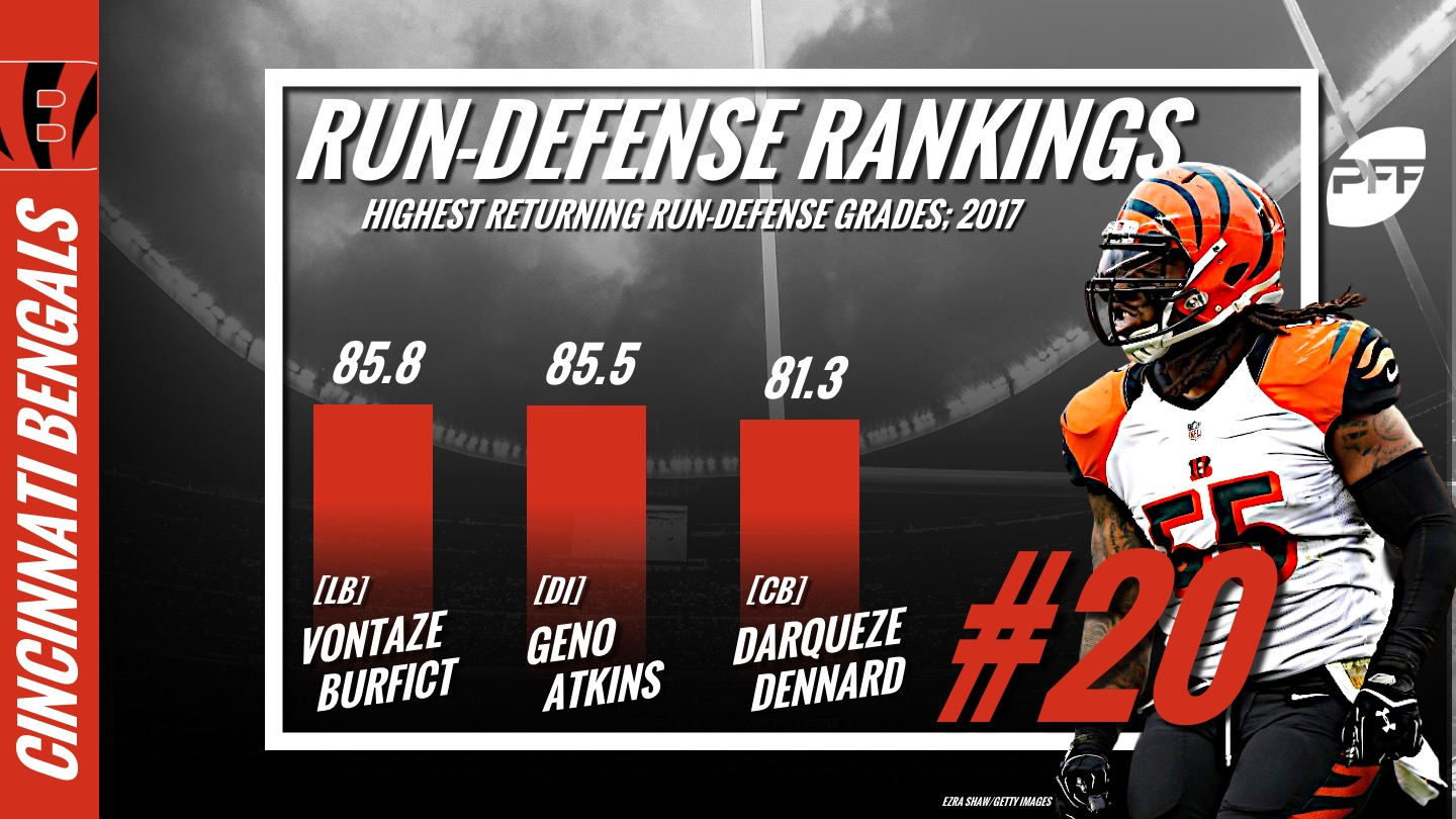 PFF Run Defense Rankings, NFL, Cincinnati Bengals