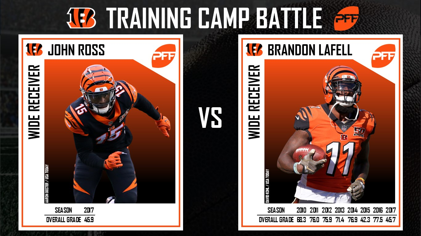 Cincinnati Bengals, Training Camp, NFL