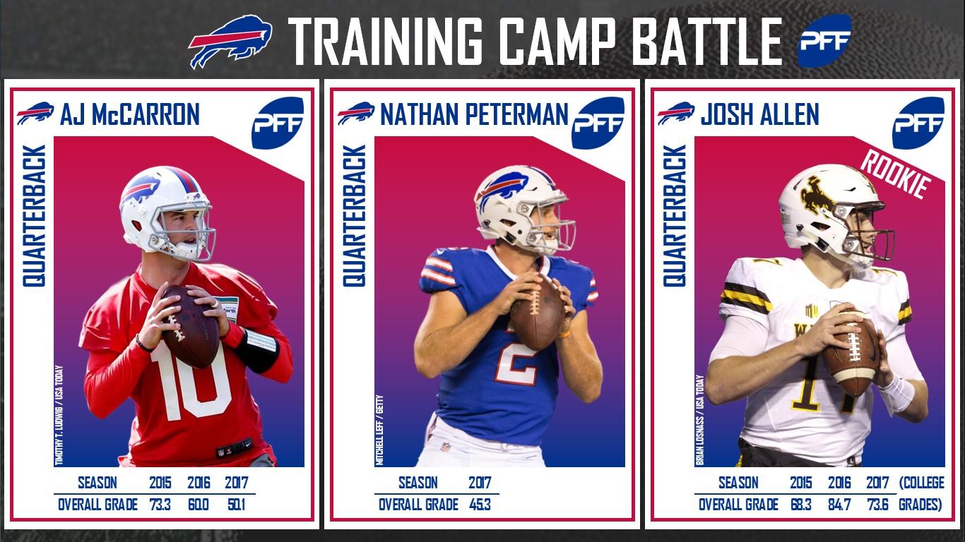 Buffalo Bills, training camp, position battle