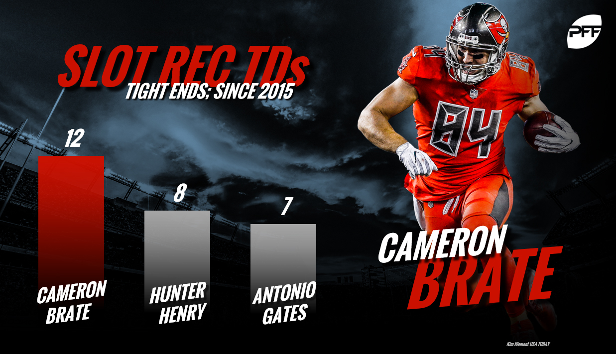 Cameron Brate, Tampa Bay Buccaneers, tight end rankings