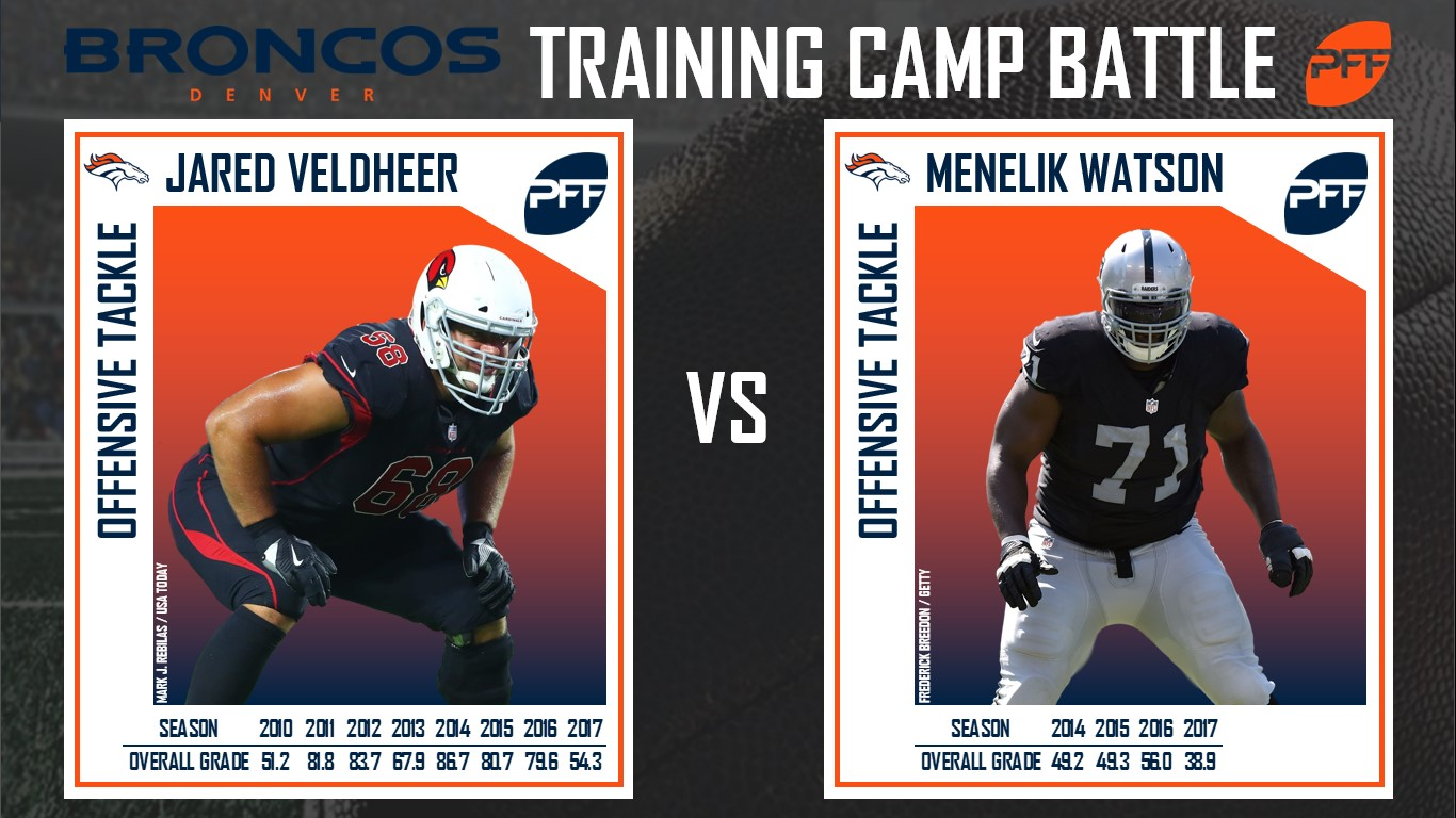 Denver Broncos, Training Camp, position battle