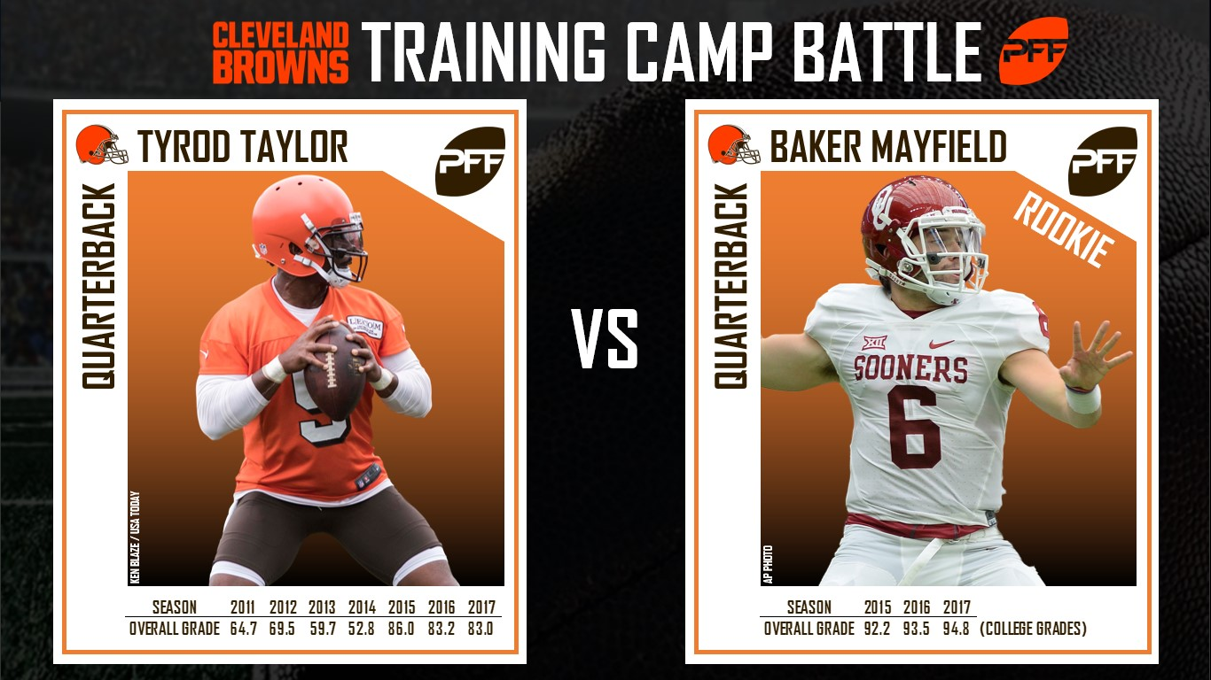 Cleveland Browns, training camp, position battles, Baker Mayfield