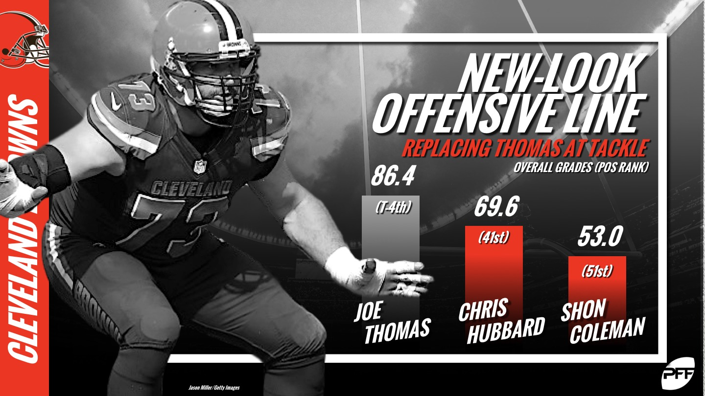 Cleveland Browns, Joe Thomas, offensive line rankings