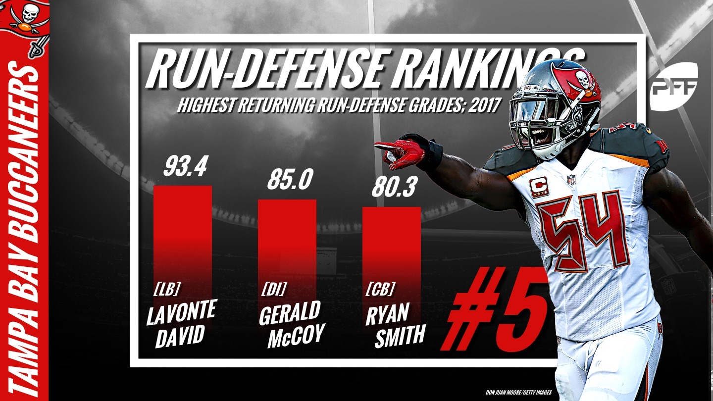 PFF Run Defense Rankings, NFL, Tampa Bay Buccaneers
