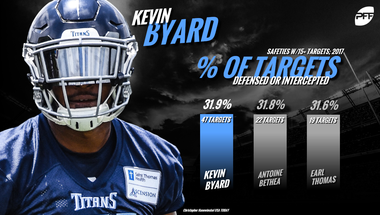 Kevin Byard, Tennessee Titans
