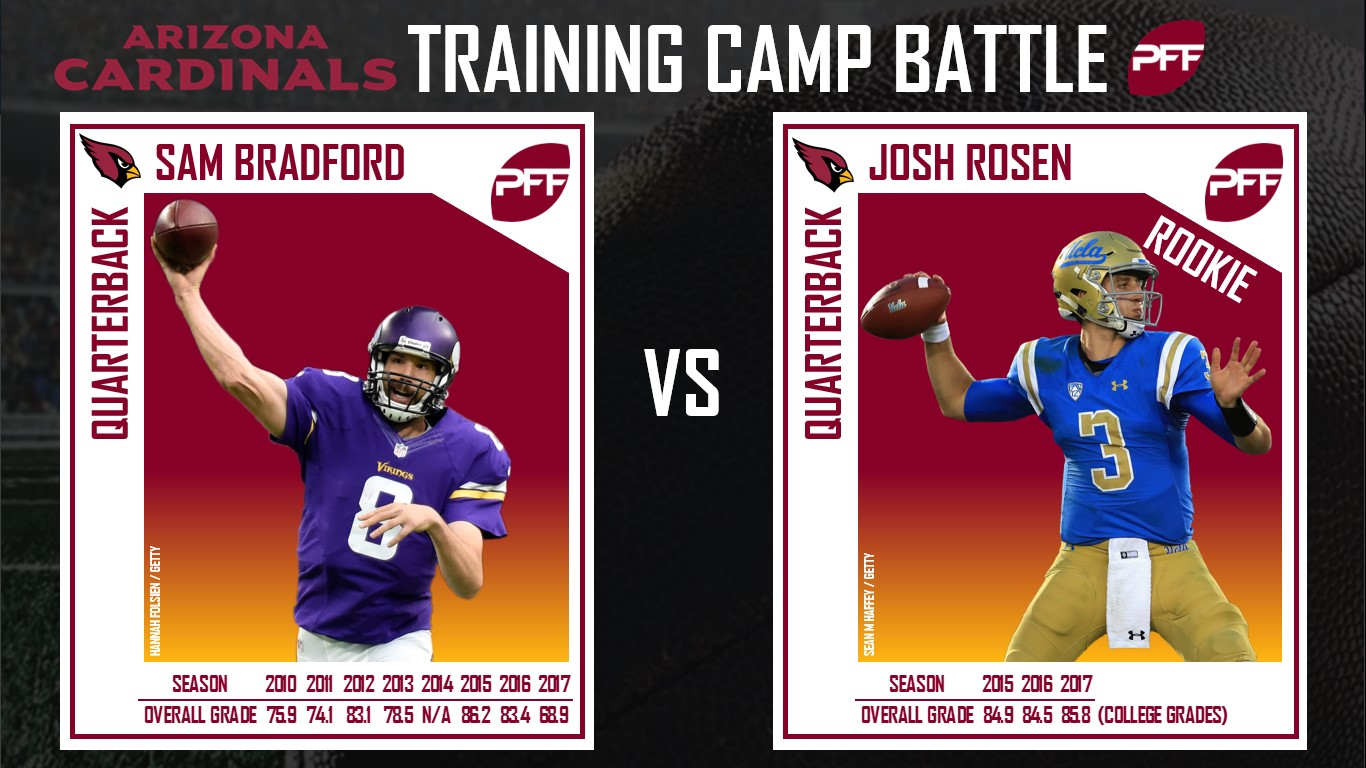 Arizona Cardinals, quarterbacks, training camp battles, Sam Bradford, Josh Rosen