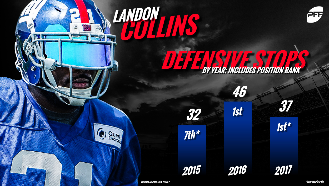 Landon Collins, New York Giants