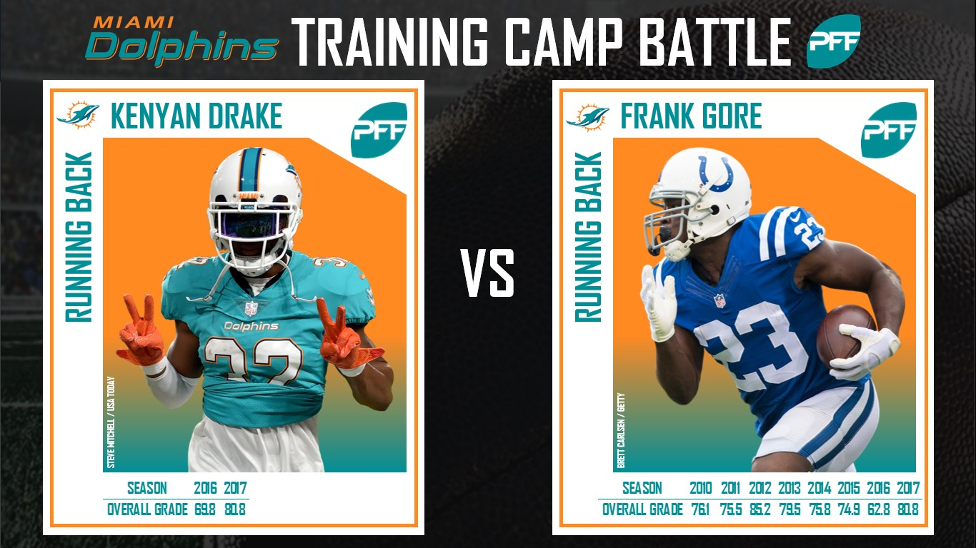 Miami Dolphins, training camp battle, NFL, Frank Gore, Kenyan Drake