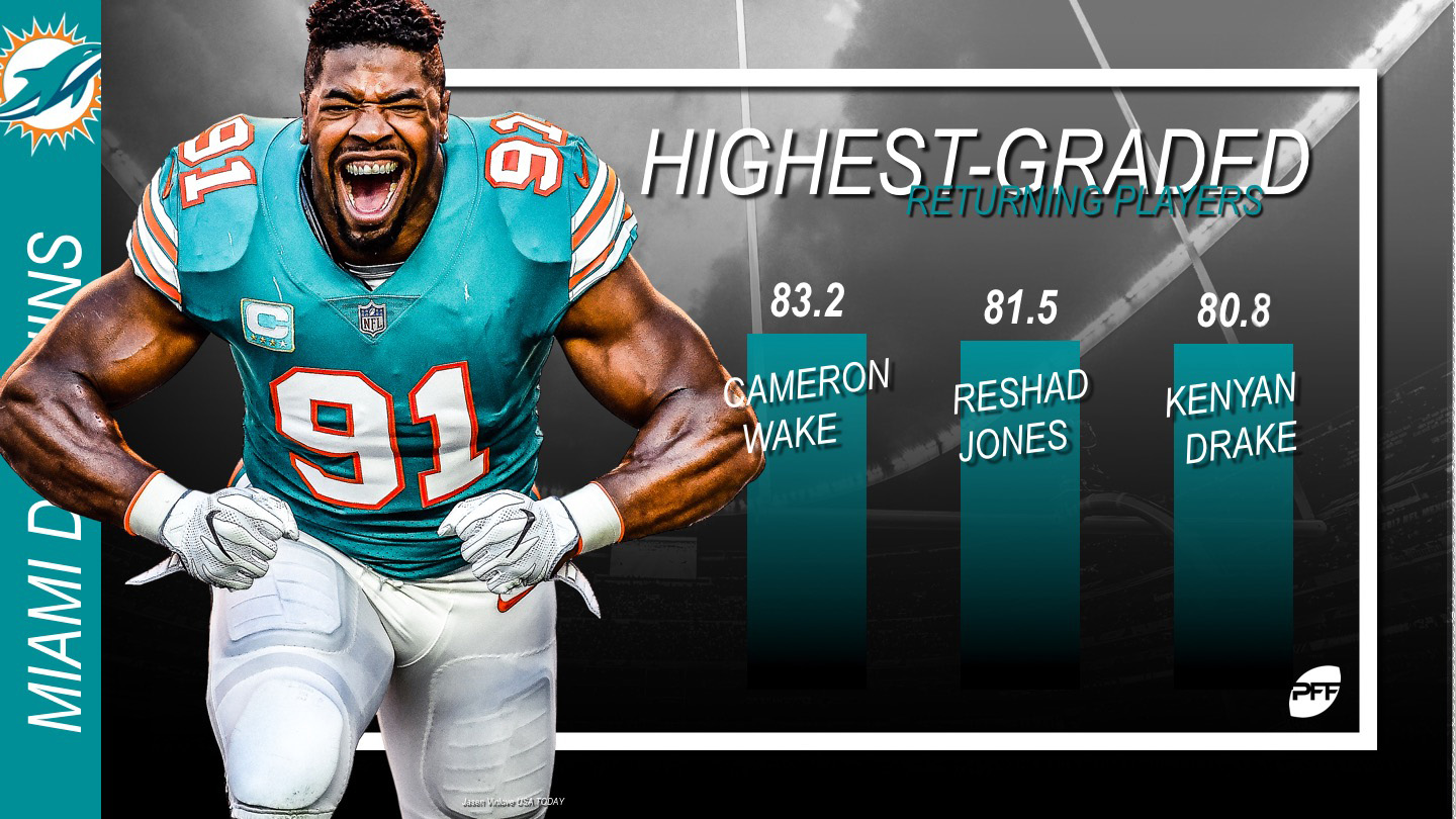 Miami Dolphins, PFF Grades, Training Camp