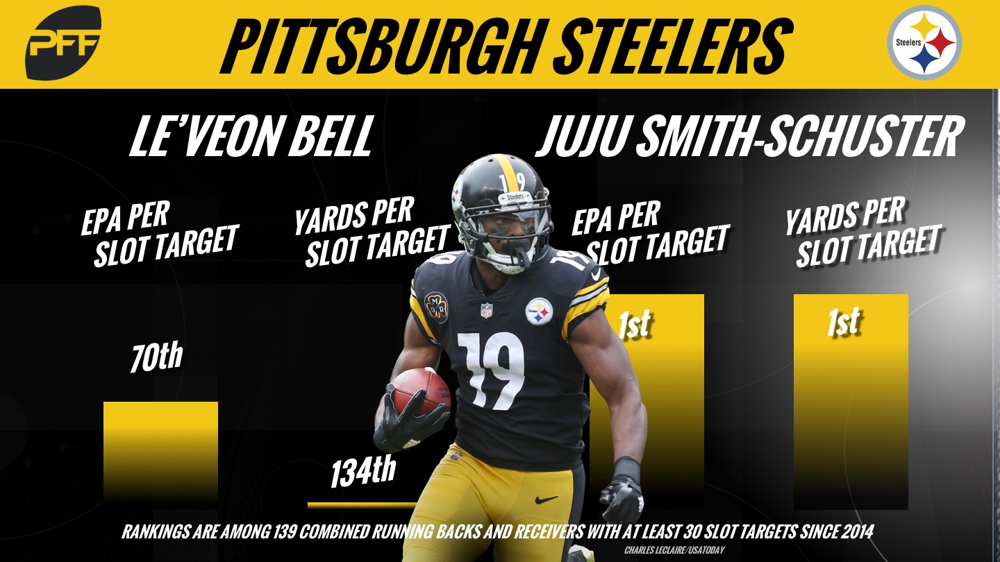 Juju Smith-Schuster, Pittsburgh Steelers, Le'Veon Bell, contract, NFL