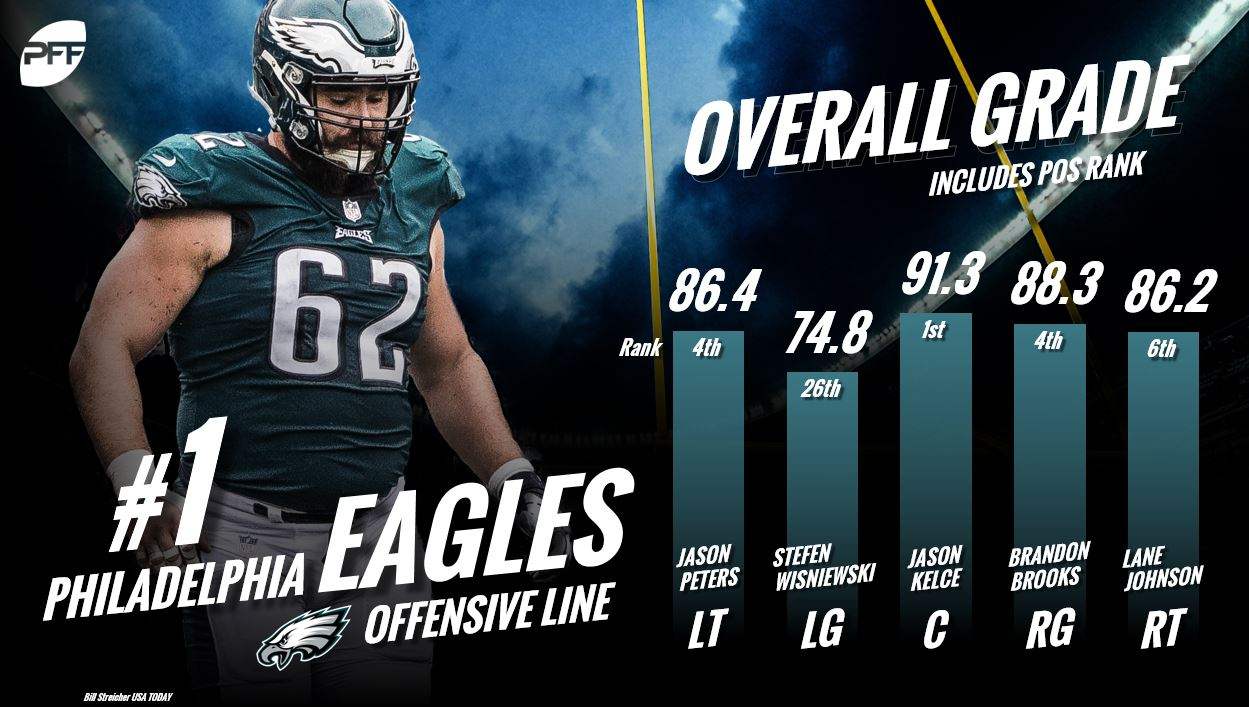 a542de1d2 There is a little projection here as we re assuming nine-time Pro Bowl left  tackle Jason Peters will return to form after tearing his ACL and MCL in  October ...